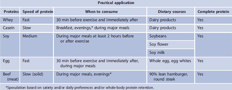 tabella 7 art quanti grammi proteine
